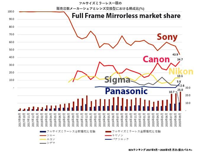 Sony verliert Marktanteile, Canon naht mit großen Schritten