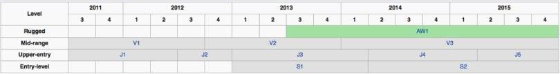 Zeitleiste der bisherigen Nikon-1-Kameras. Quelle: Wikipedia