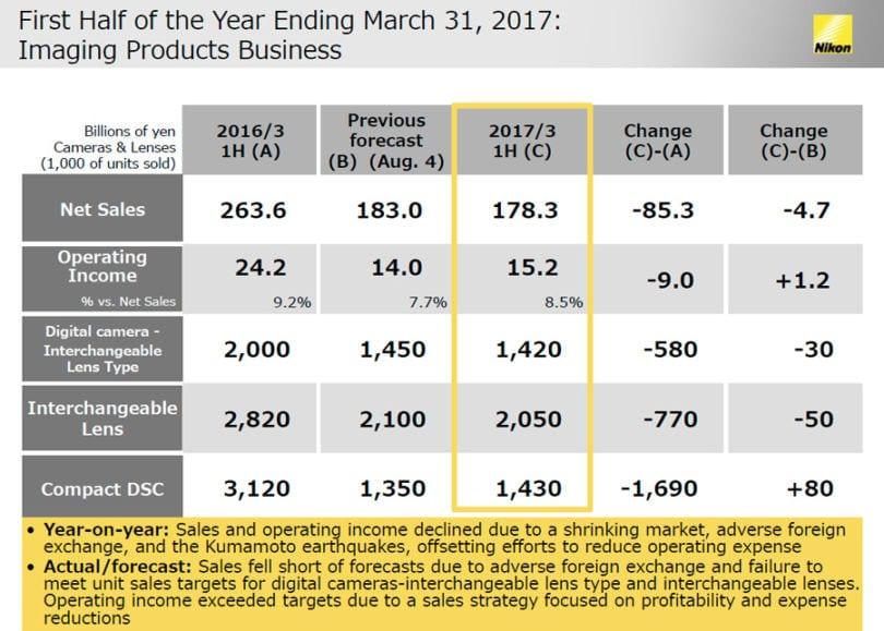 nikon-halbjahresbericht-2016