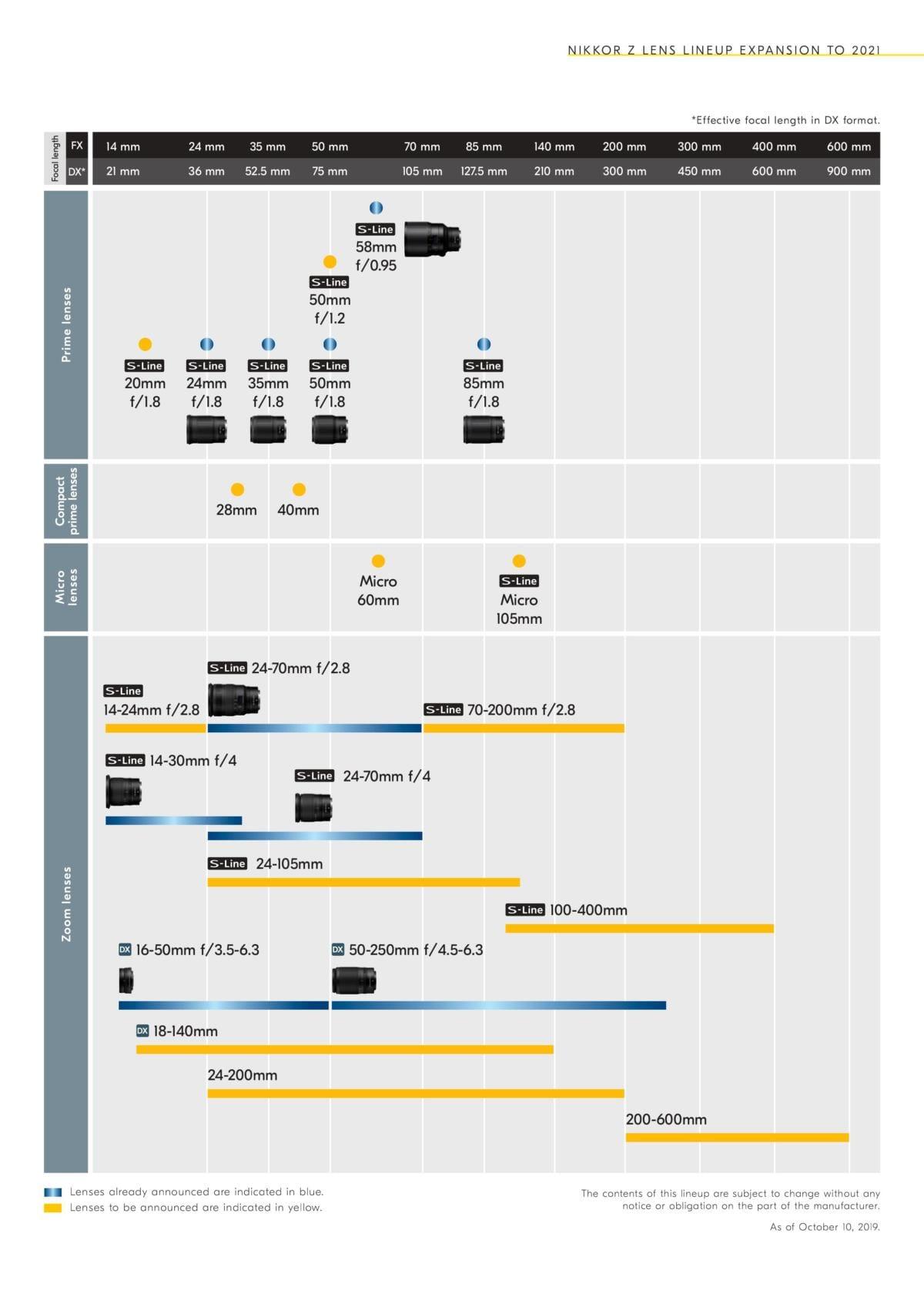 Nikon aktualisiert Roadmap und kündigt 9 neue Z-Objektive an ...