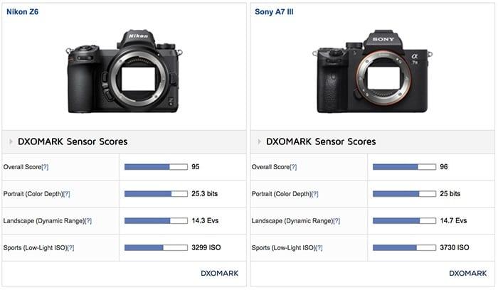 Nikon Z6 erreicht erstklassige 95 Punkte bei DxOMark | Photografix Magazin