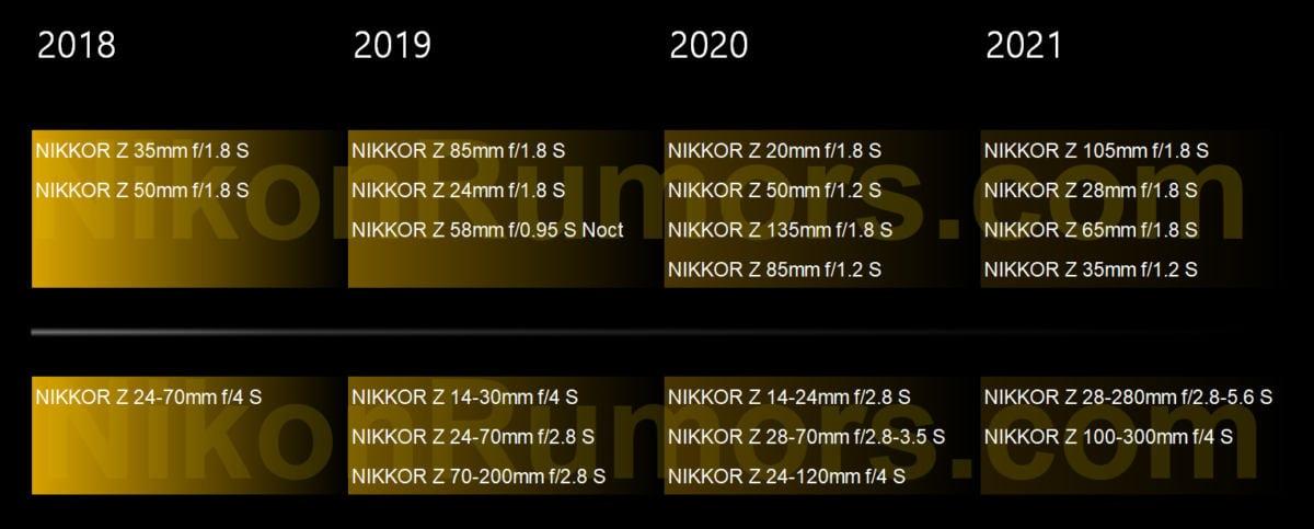 Nikon Z6 & Z7: Roadmap für neue Objektive bis 2021 geleakt | Photografix Magazin