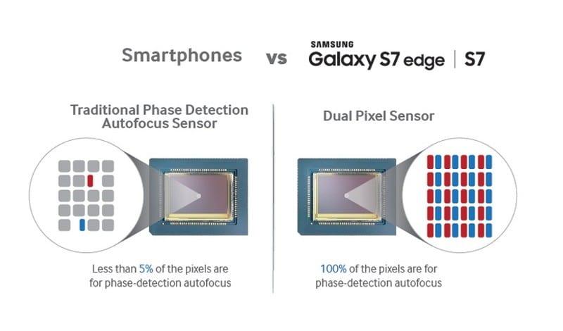 Samsung S7 Dual Pixel