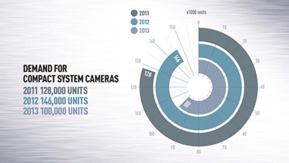 Verkaufszahlen Kompaktkameras