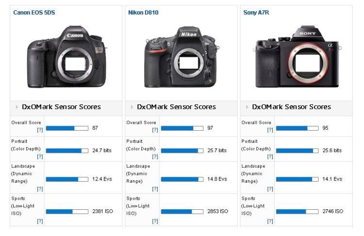 Canon EOS 5DS Vergleich DXOMark