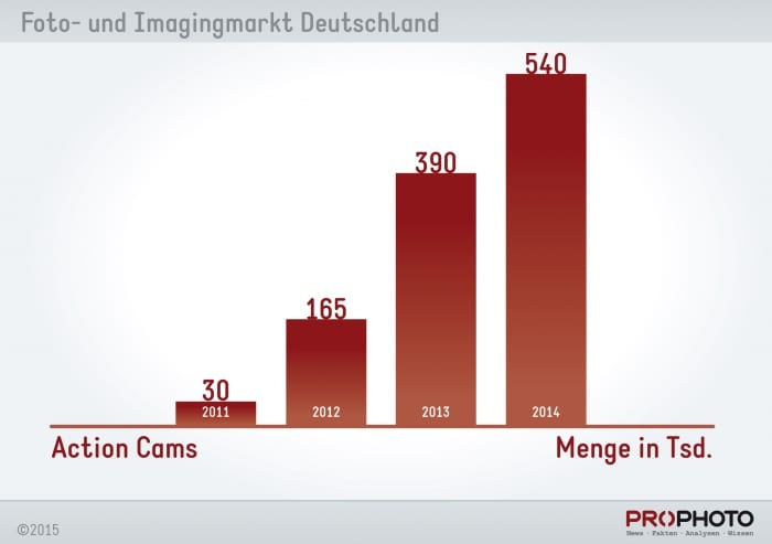 chart_actioncams_menge