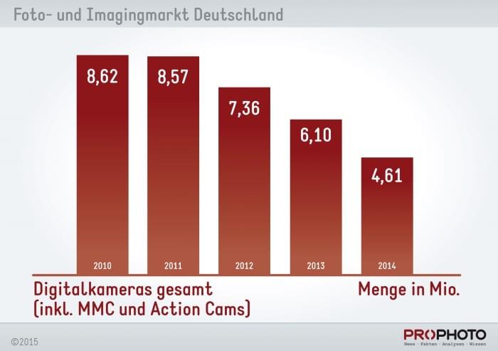 chart_digitalkameras_menge
