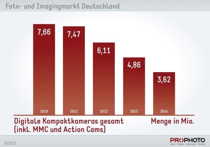 chart_kompaktkameras_menge