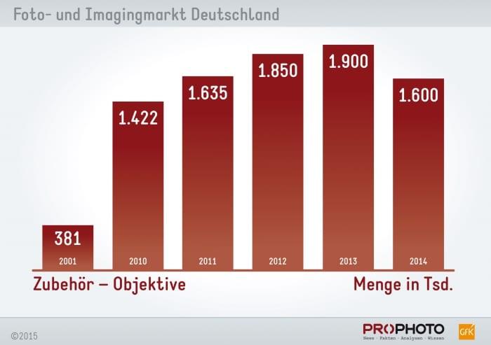 chart_objektive_menge