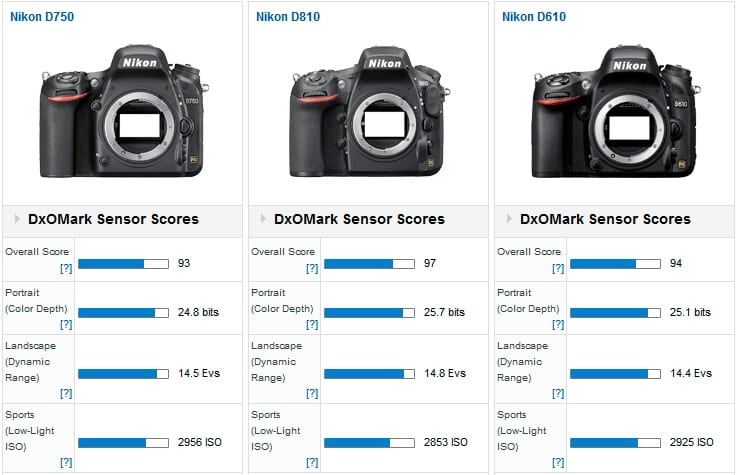 Nikon D750 Vergleich DxO