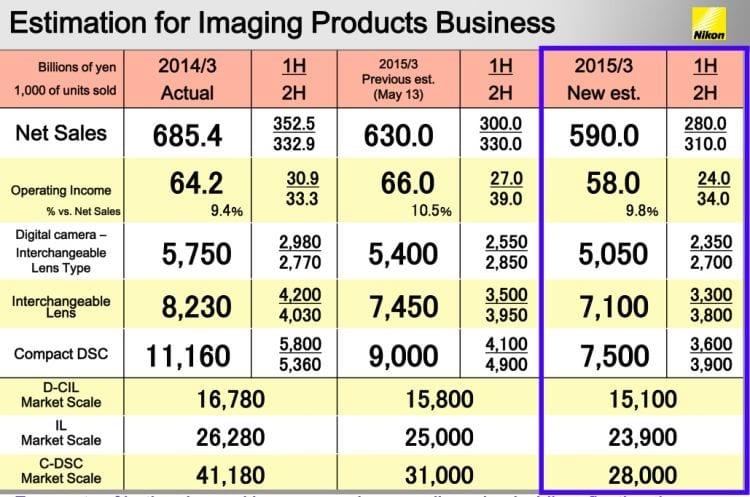 Nikon Statistiken Teil 2
