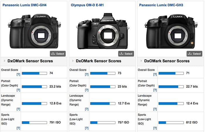 Panasonic GH4 DxOmark
