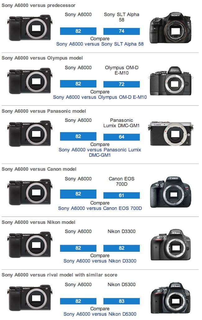 Sony A6000 Sensor Vergleich