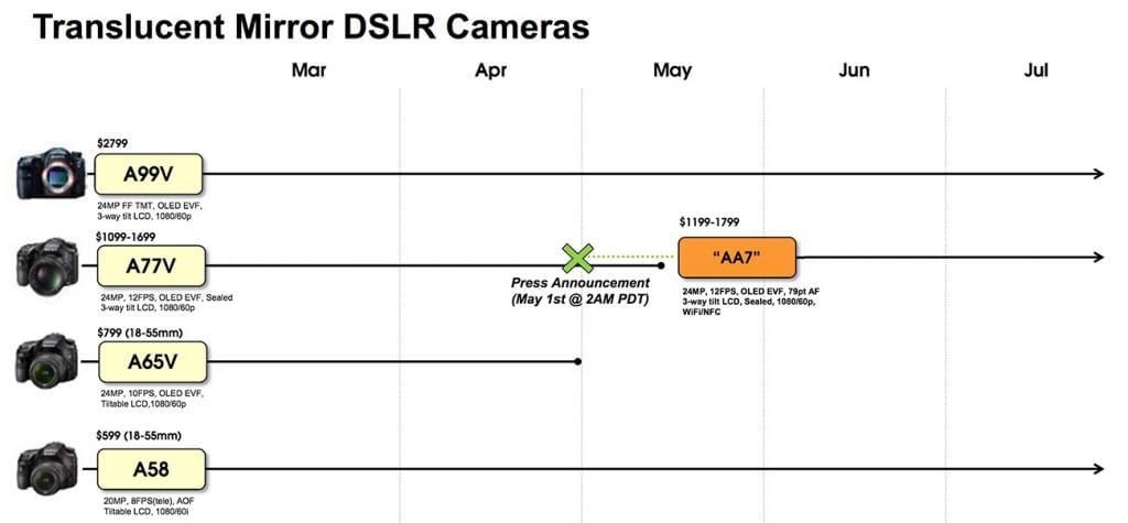 Sony A65 Nachfolger