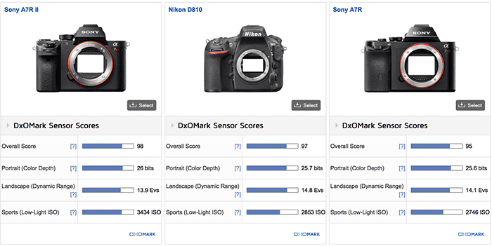 Sony A7r II DxOMark Test