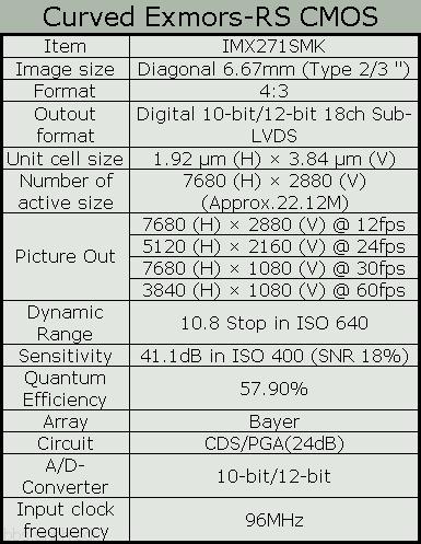 Sony gebogener Sensor Specs