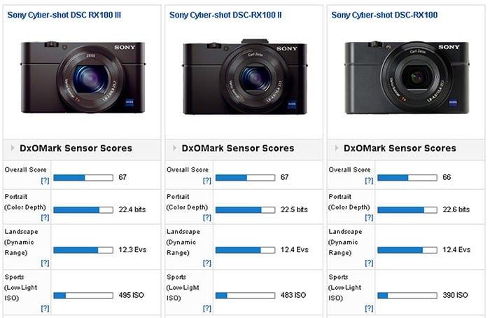 Sony RX100M3 DxOMark