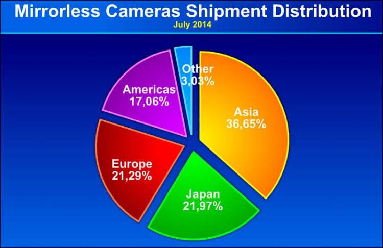 Statistiken Verkaufszahlen 3
