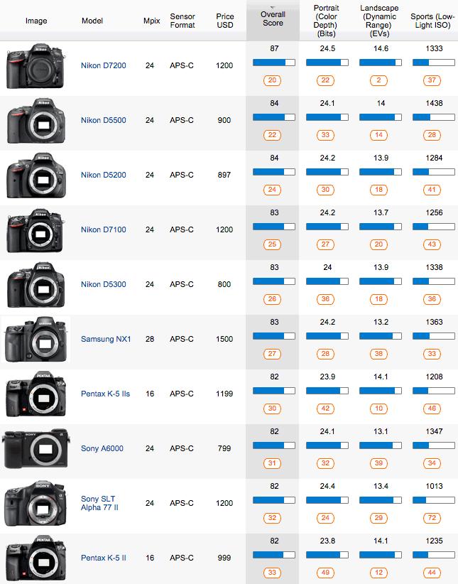 Top 10 APS-C DXO